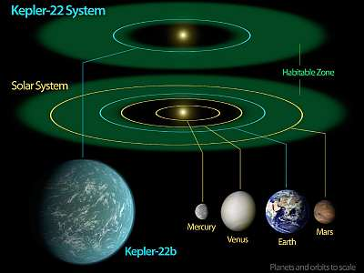 Our inner solar system vs the Kepler 22b system. NASA/JPL, public domain.