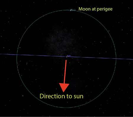 A supermoon happens when the perigee point of the lunar orbit happens to fall at the point furthest away from the sun, so the Moon is fully illuminated as seen from Earth. A sketch I made with the help of Celestia and a drawing tool.