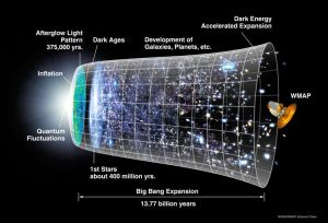 Timeline of the universe - with the Wilkinson Microwave Antisotropy Probe at the end. Click to enlarge. Public domain, NASA.