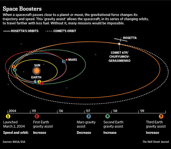 Rosetta's long odyssey to the comet - with slingshot gravity boosts from Earth and a de-boost from Mars. NASA, public domain.
