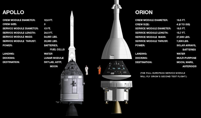 Apollo vs Orion. NASA, public domain.