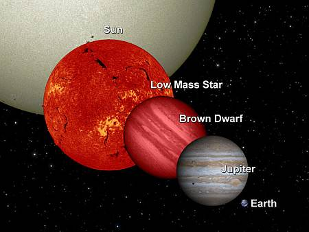 Comparison between stars and brown dwarfs. Not strictly to scale. Public domain, NASA/JPL/Caltech.