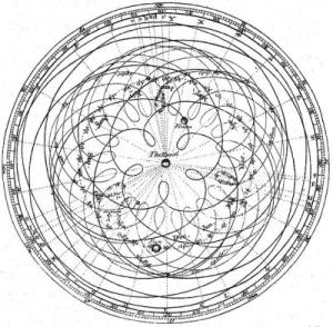 Ptolemaic orbits, with epicycles, for Venus and Mercury, from the 1777 Encyclopedia Britannica. Public domain, via Wikimedia Commons.