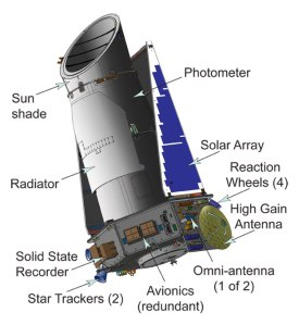 The Kepler space telescope. Click to enlarge. NASA, public domain.