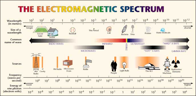 The electromagnetic spectrum. NASA, public domain, via Wikipedia.
