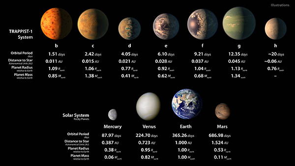 This chart shows, on the top row, artist concepts of the seven planets of TRAPPIST-1 with their orbital periods, distances from their star, radii and masses as compared to those of Earth. On the bottom row, the same numbers are displayed for the bodies of our inner solar system: Mercury, Venus, Earth and Mars. The TRAPPIST-1 planets orbit their star extremely closely, with periods ranging from 1.5 to only about 20 days. This is much shorter than the period of Mercury, which orbits our sun in about 88 days. The artist concepts show what the TRAPPIST-1 planetary system may look like, based on available data about their diameters, masses and distances from the host star. The system has been revealed through observations from NASA's Spitzer Space Telescope and the ground-based TRAPPIST (TRAnsiting Planets and PlanetesImals Small Telescope) telescope, as well as other ground-based observatories. The system was named for the TRAPPIST telescope. The seven planets of TRAPPIST-1 are all Earth-sized and terrestrial, according to research published in 2017 in the journal Nature. TRAPPIST-1 is an ultra-cool dwarf star in the constellation Aquarius, and its planets orbit very close to it. NASA's Jet Propulsion Laboratory, Pasadena, California, manages the Spitzer Space Telescope mission for NASA's Science Mission Directorate, Washington. Science operations are conducted at the Spitzer Science Center at Caltech in Pasadena. Spacecraft operations are based at Lockheed Martin Space Systems Company, Littleton, Colorado. Data are archived at the Infrared Science Archive housed at Caltech/IPAC. Caltech manages JPL for NASA.