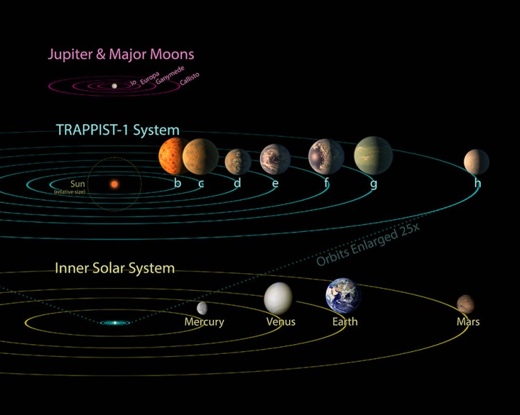 All seven planets discovered in orbit around the red dwarf star TRAPPIST-1 could easily fit inside the orbit of Mercury, the innermost planet of our solar system. In fact, they would have room to spare. TRAPPIST-1 also is only a fraction of the size of our sun; it isn't much larger than Jupiter. So the TRAPPIST-1 system's proportions look more like Jupiter and its moons than those of our solar system.  The seven planets of TRAPPIST-1 are all Earth-sized and terrestrial, according to research published in 2017 in the journal Nature. TRAPPIST-1 is an ultra-cool dwarf star in the constellation Aquarius, and its planets orbit very close to it. The system has been revealed through observations from NASA's Spitzer Space Telescope and the ground-based TRAPPIST (TRAnsiting Planets and PlanetesImals Small Telescope) telescope, as well as other ground-based observatories. The system was named for the TRAPPIST telescope. NASA's Jet Propulsion Laboratory, Pasadena, California, manages the Spitzer Space Telescope mission for NASA's Science Mission Directorate, Washington. Science operations are conducted at the Spitzer Science Center at Caltech in Pasadena. Spacecraft operations are based at Lockheed Martin Space Systems Company, Littleton, Colorado. Data are archived at the Infrared Science Archive housed at Caltech/IPAC. Caltech manages JPL for NASA.